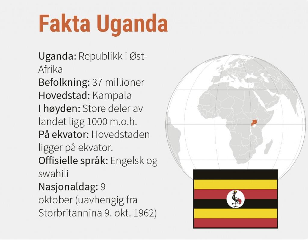 Fakta Uganda